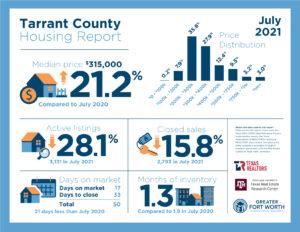 Tarrant County July 2021
