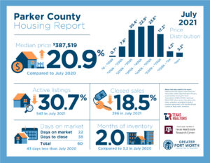 Parker County Housing Report July 2021