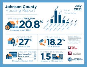 Johnson County Housing Report July 2021
